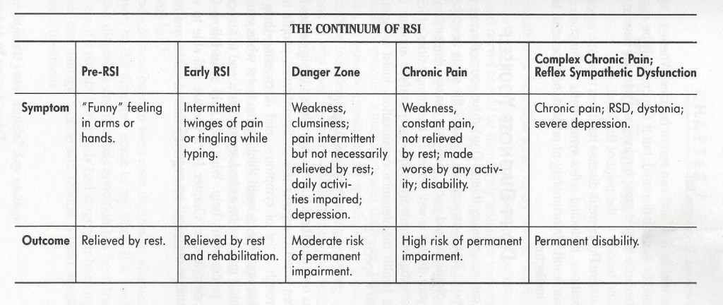 RSI Symptoms3